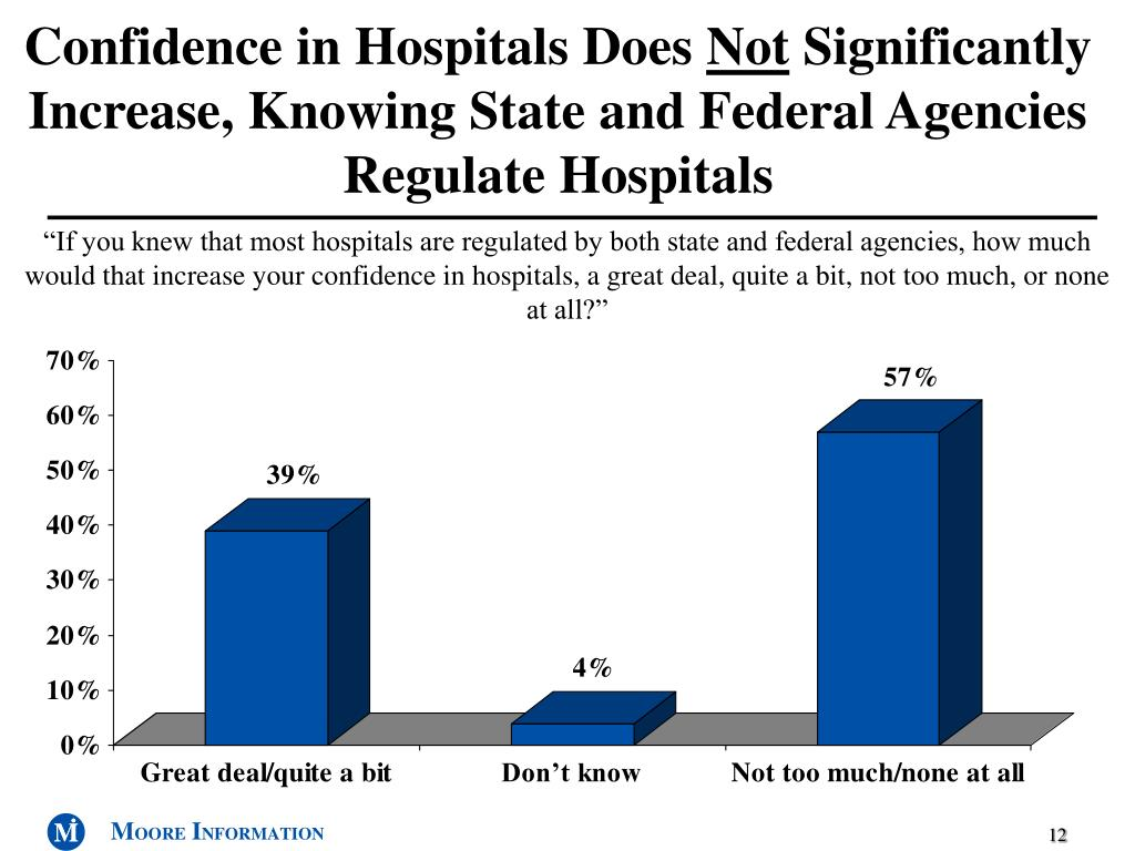 Confidence in Hospitals Does