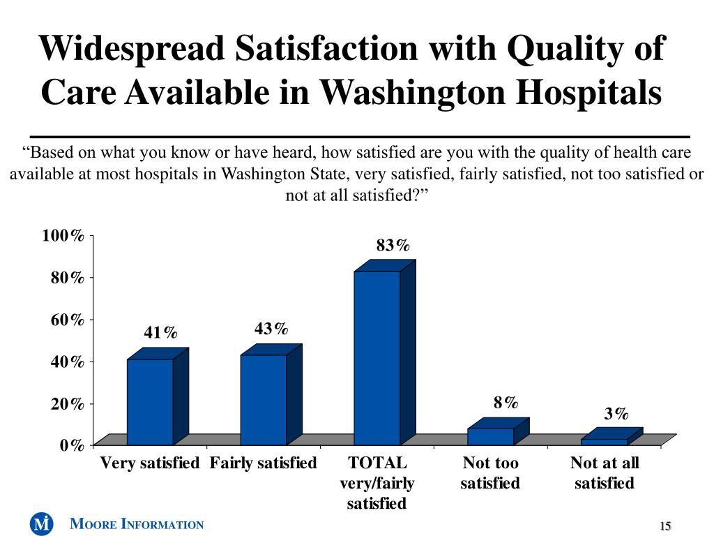 Widespread Satisfaction with Quality of Care Available in Washington Hospitals