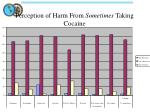 perception of harm from sometimes taking cocaine
