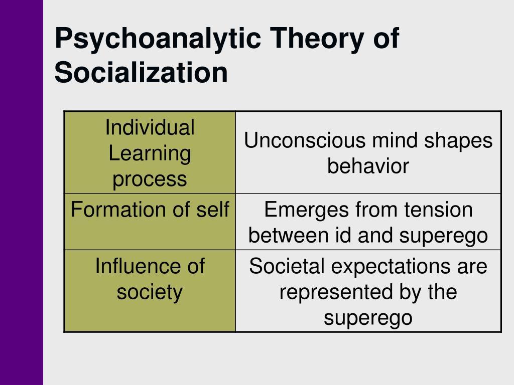 psychoanalytic theory Define psychoanalytic psychoanalytic synonyms, psychoanalytic pronunciation, psychoanalytic translation, english dictionary definition of psychoanalytic n pl psy ho al es 1.