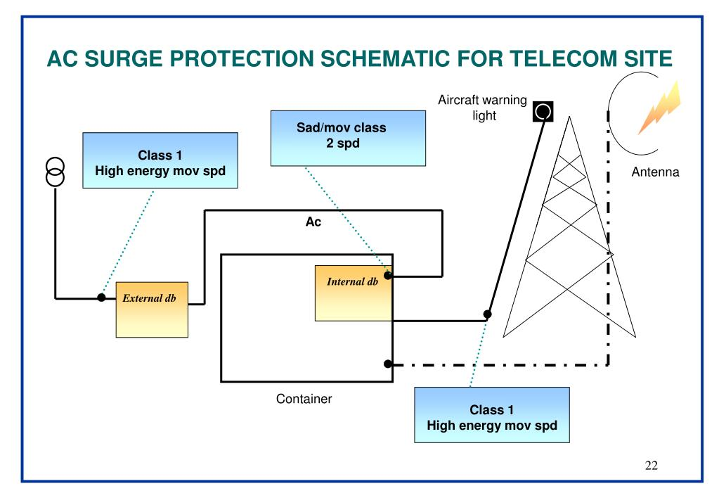 AC SURGE PROTECTION SCHEMATIC FOR TELECOM SITE