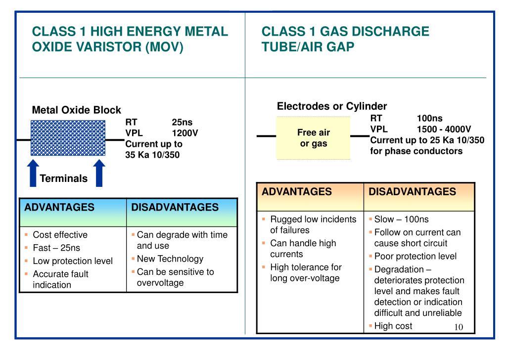 CLASS 1 HIGH ENERGY METAL