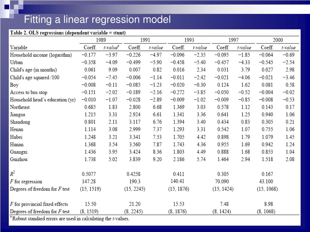 Fitting a linear regression model