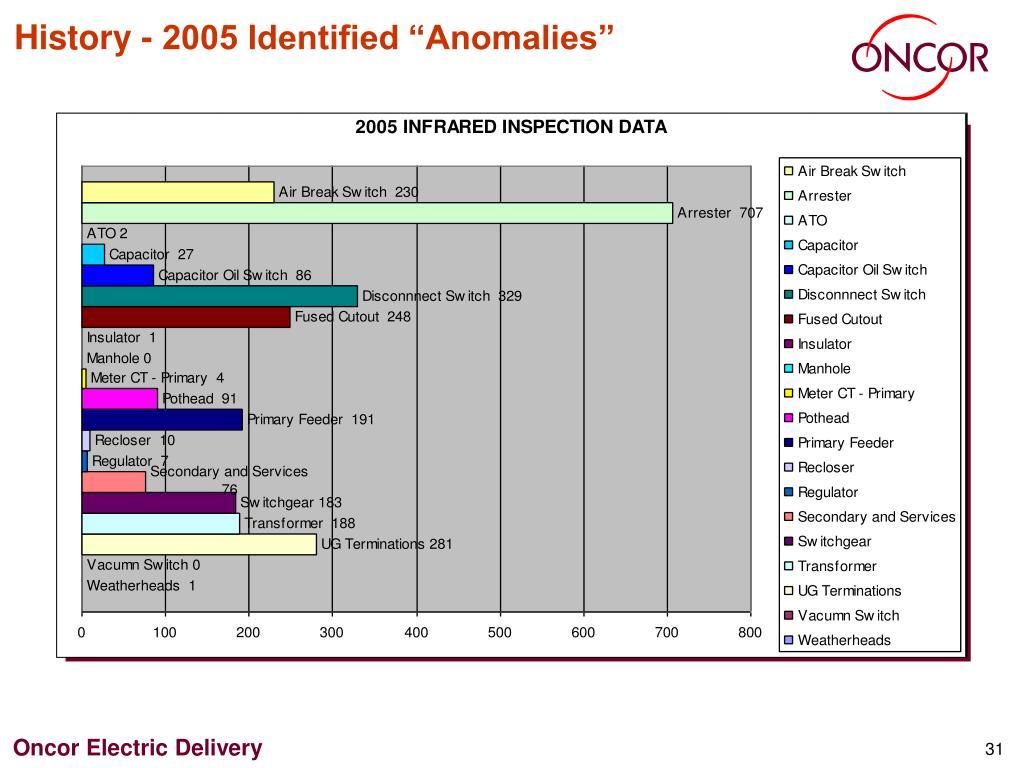 "History - 2005 Identified ""Anomalies"""