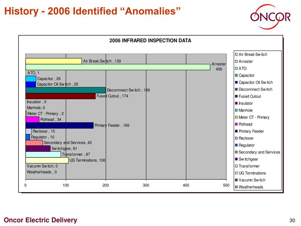 "History - 2006 Identified ""Anomalies"""