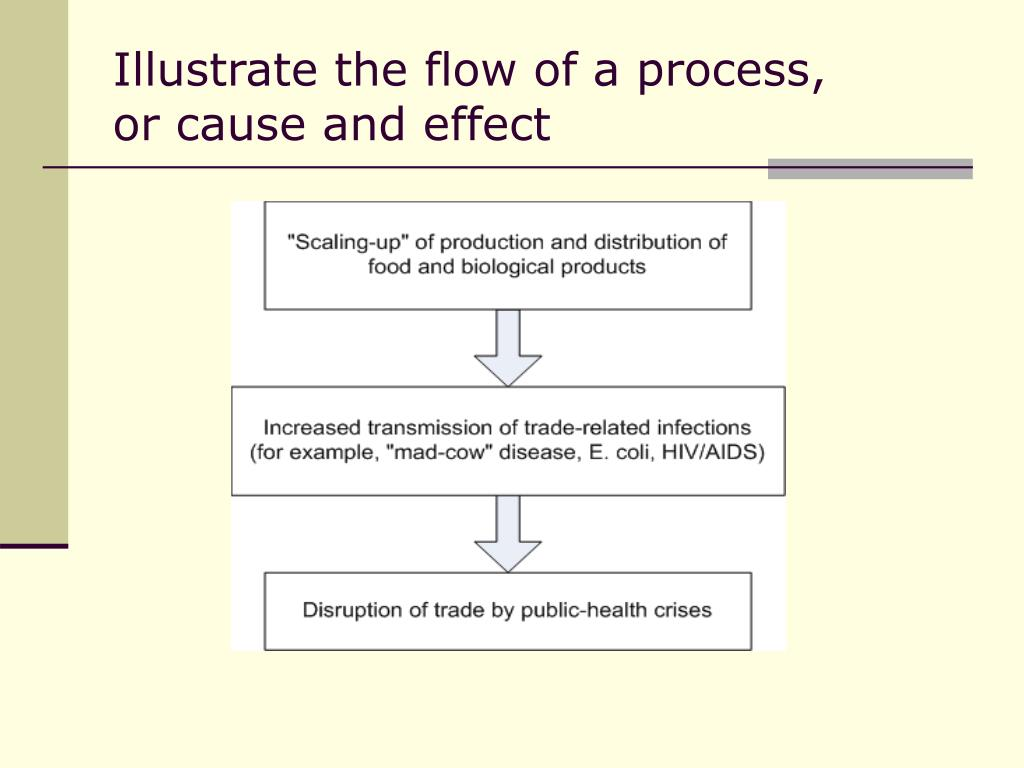 Illustrate the flow of a process,