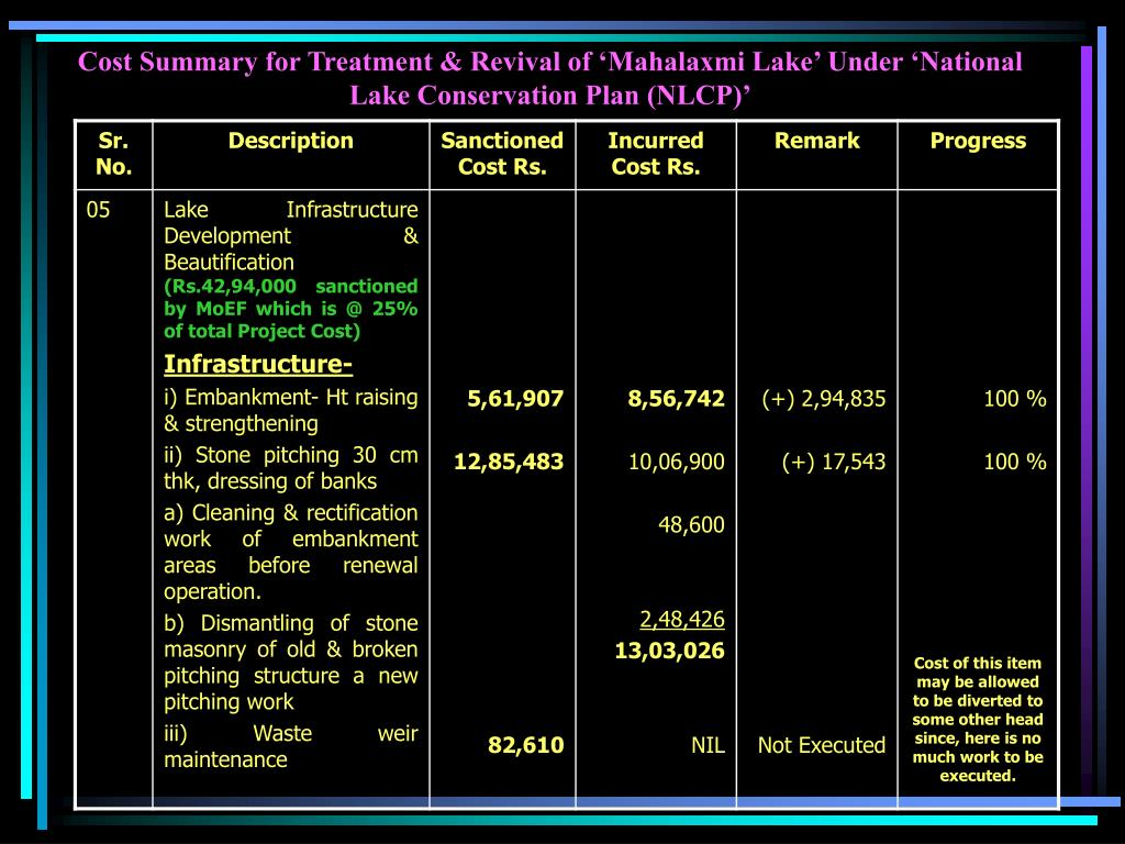 Cost Summary for Treatment & Revival of 'Mahalaxmi Lake' Under 'National Lake Conservation Plan (NLCP)'