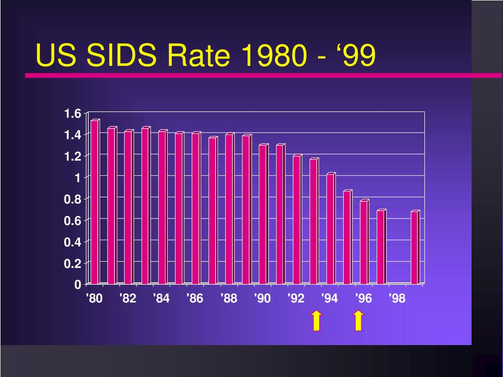 US SIDS Rate 1980 - '99