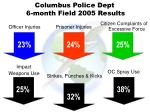 columbus police dept 6 month field 2005 results
