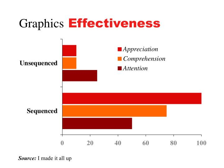 Graphics effectiveness