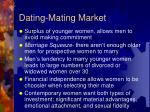 dating mating market