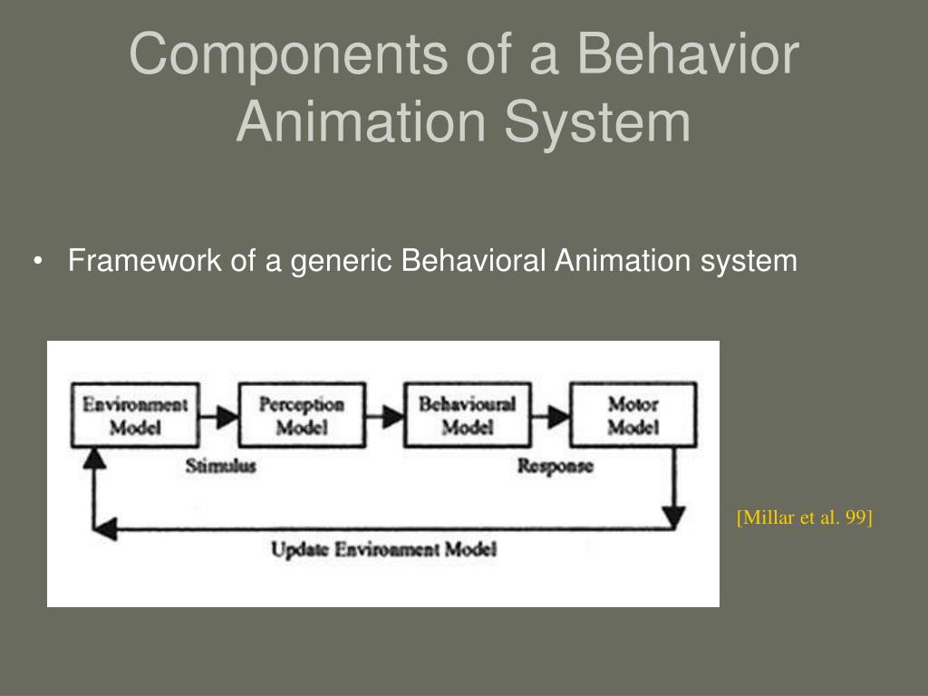 Components of a Behavior Animation System