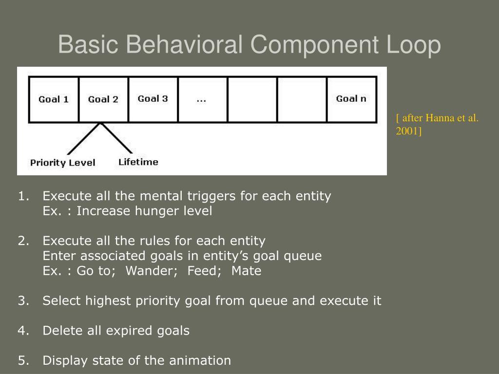 Basic Behavioral Component Loop