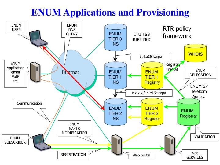 Enum applications and provisioning