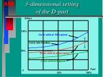 3 dimensional setting of the d part