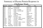 summary of plasma protein response in challenge trials