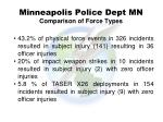 minneapolis police dept mn comparison of force types