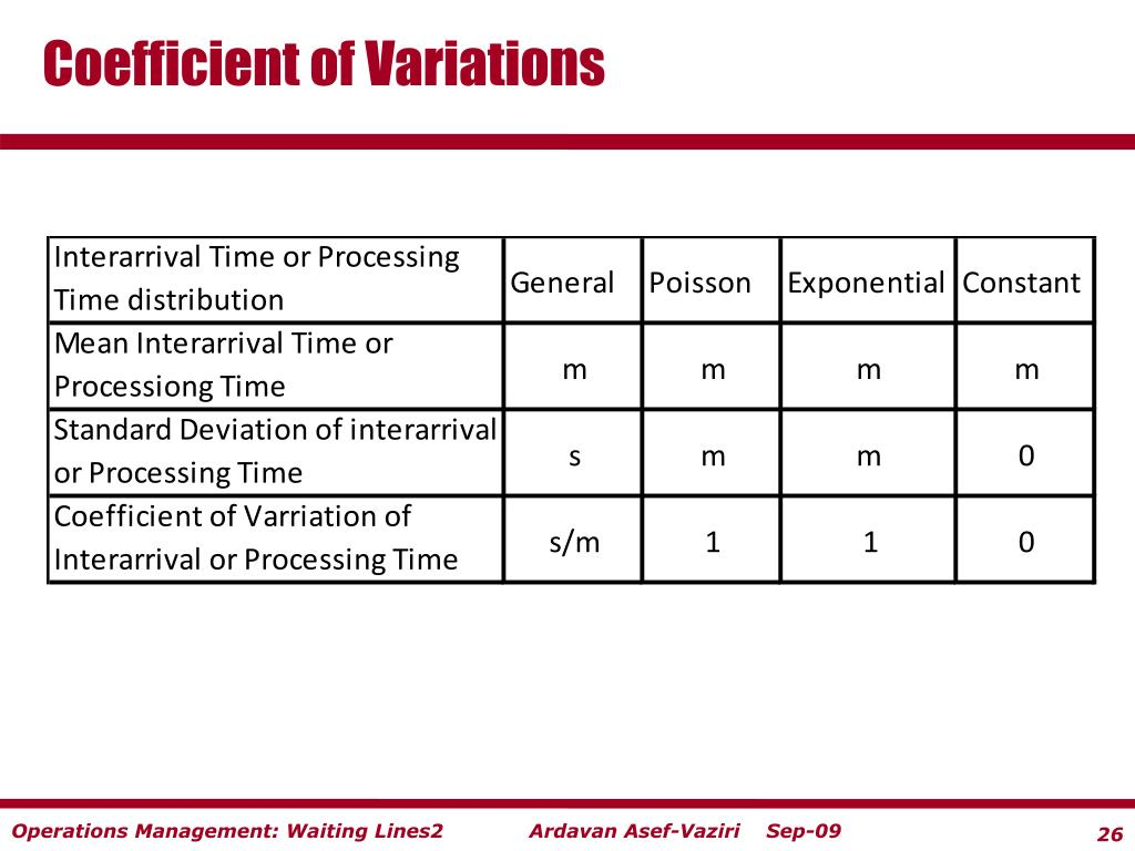 Coefficient of Variations