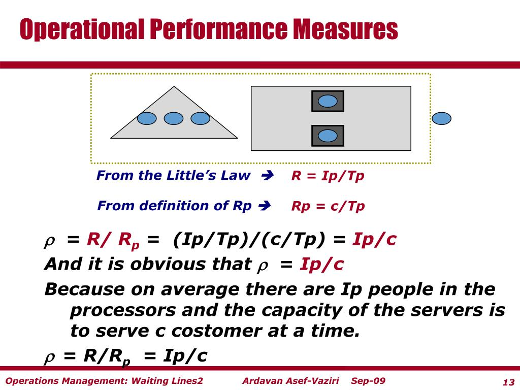 Operational Performance Measures