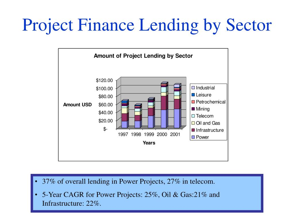 Project Finance Lending by Sector