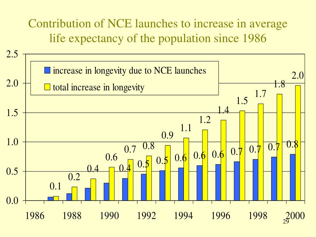 Contribution of NCE launches to increase in average