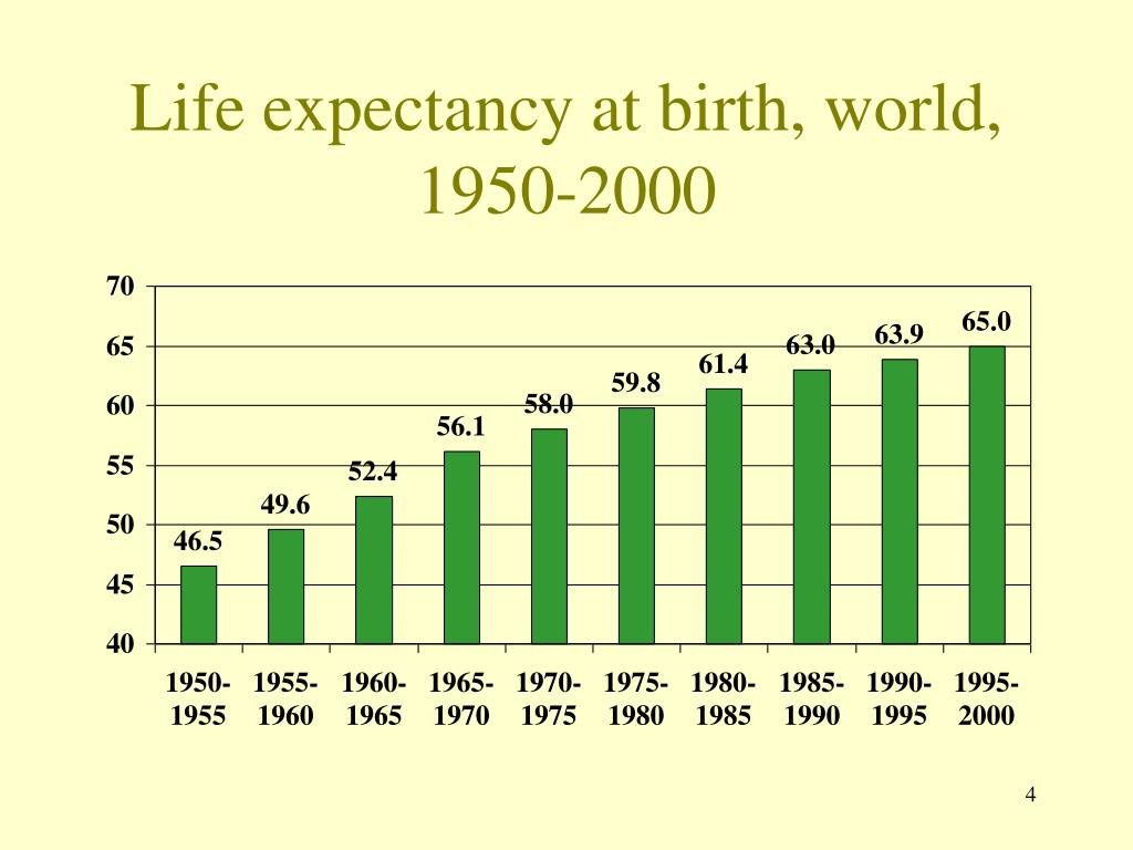 Life expectancy at birth, world, 1950-2000