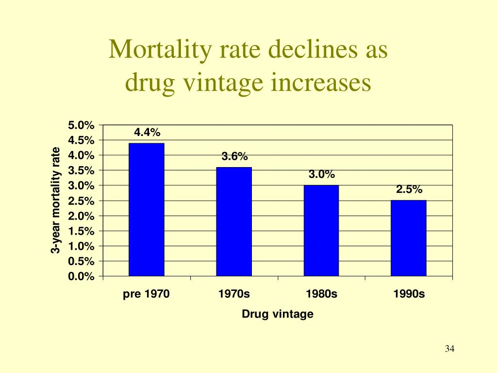 Mortality rate declines as