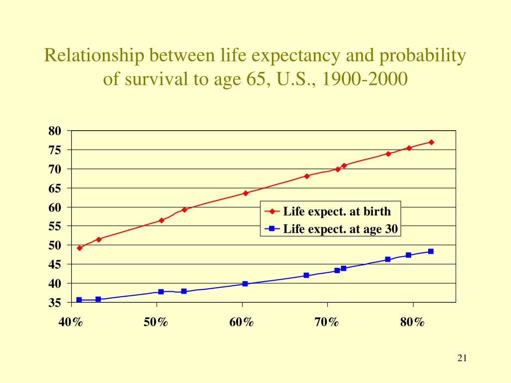 Relationship between life expectancy and probability of survival to age 65, U.S., 1900-2000
