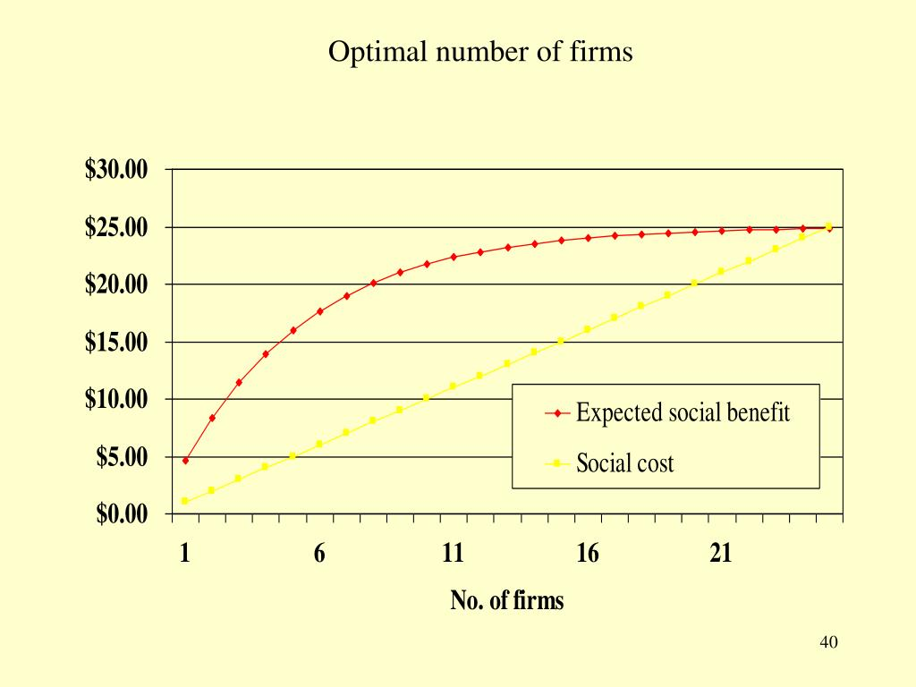 Optimal number of firms