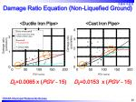 damage ratio equation non liquefied ground
