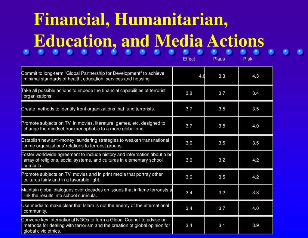 Financial, Humanitarian, Education, and Media Actions