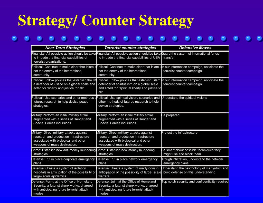 Strategy/ Counter Strategy