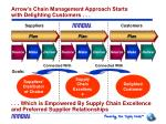 arrow s chain management approach starts with delighting customers