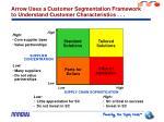 arrow uses a customer segmentation framework to understand customer characteristics