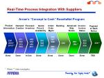 real time process integration with suppliers
