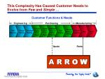 this complexity has caused customer needs to evolve from few and simple