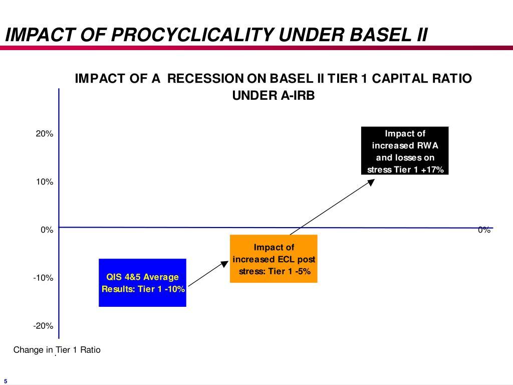 IMPACT OF PROCYCLICALITY UNDER BASEL II