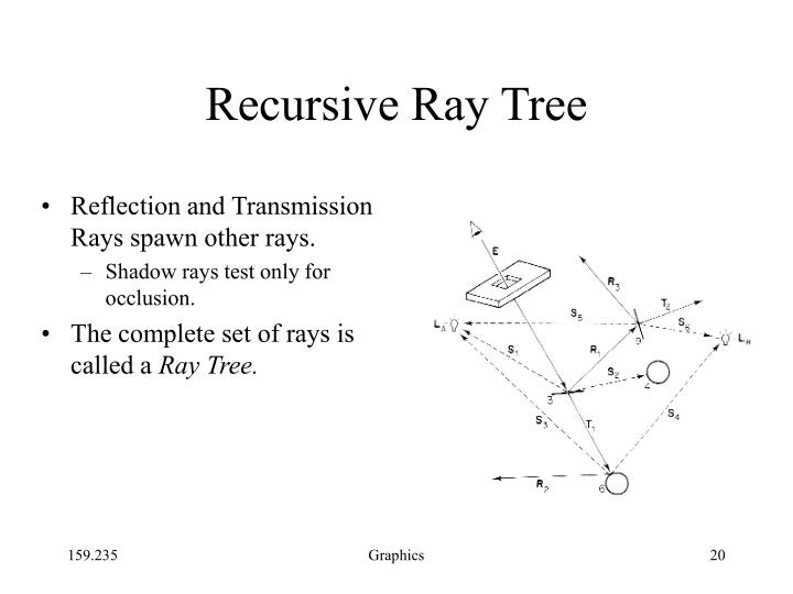 Recursive Ray Tree