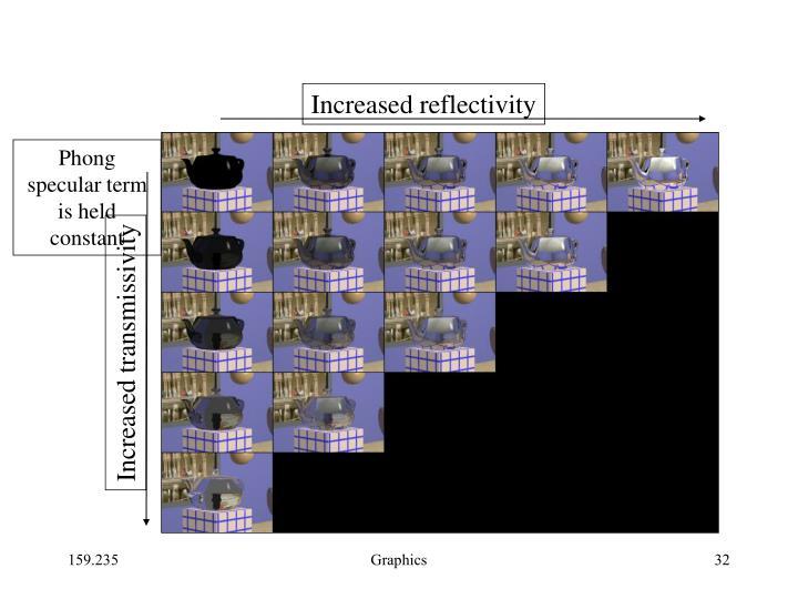 Increased reflectivity