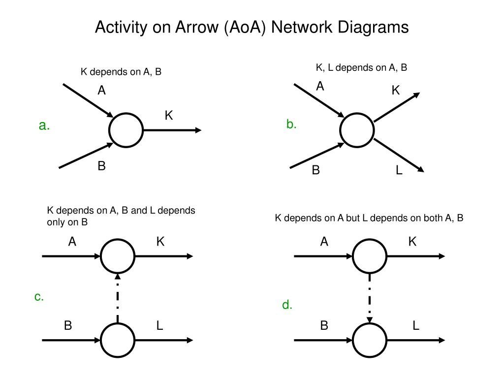 Ppt activity on arrow aoa network diagrams powerpoint activity on arrow aoa network diagrams l ccuart Gallery