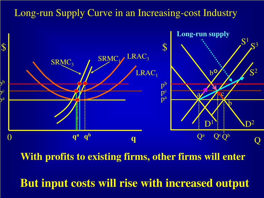 Long-run supply
