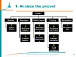 1 analyze the project85