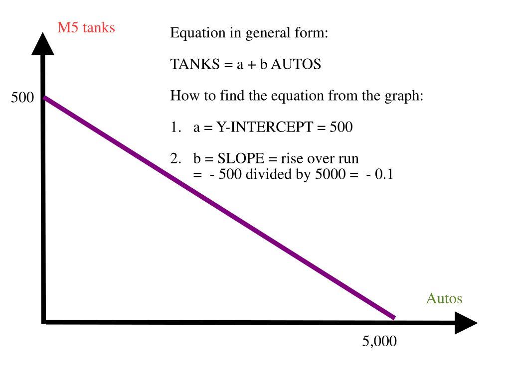 M5 tanks