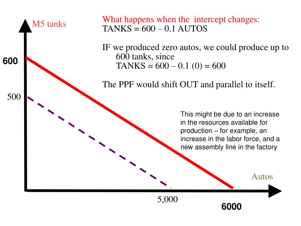 What happens when the  intercept changes: