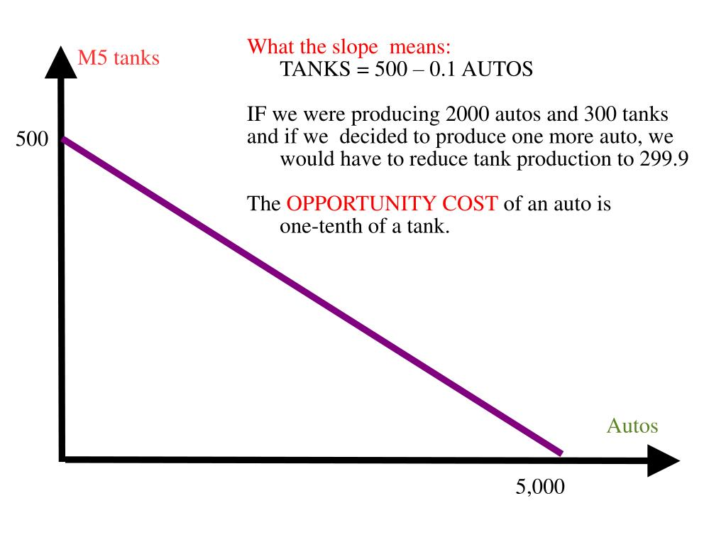 What the slope  means: