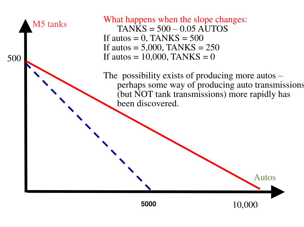 What happens when the slope changes: