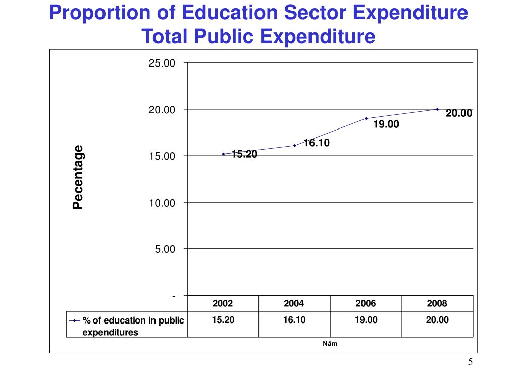 Proportion of Education Sector Expenditure Total Public Expenditure