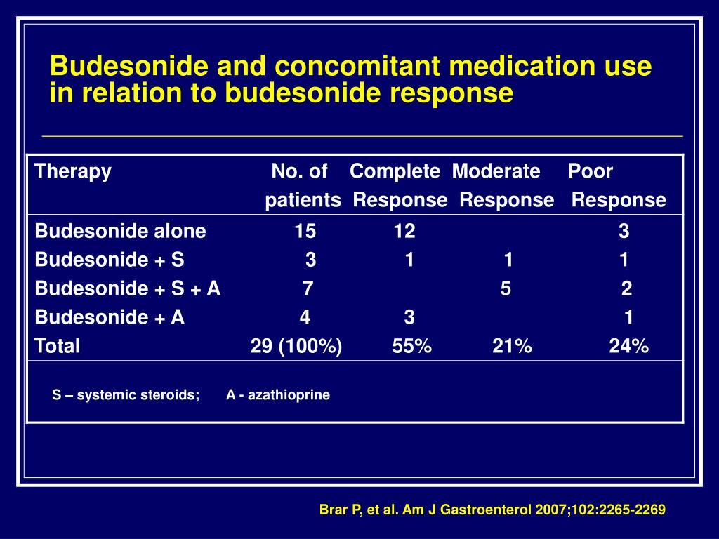 Budesonide and concomitant medication use in relation to budesonide response