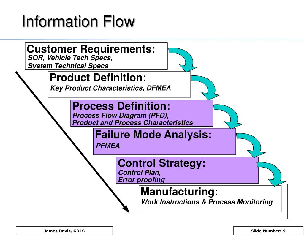 PPT  PFMEA Process Failure Mode and Effects Analysis