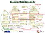example hazardous code